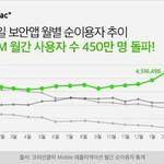 이스트시큐리티 '알약M', 월간 사용자 수 450만 명 돌파!