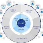 LG CNS, 한국조폐공사 '블록체인 오픈 플랫폼 구축사업' 수주