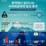"""""""사이버 공격이 국내 기업에 미치는 경제적 손실...국내 GDP 5%에 달할 정도"""""""