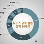 """""""한국, 디도스 공격 발원 국가 8위...국내 4천820개 IP가 공격에 활용돼"""""""