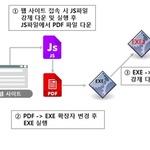 진화하는 서비스형 랜섬웨어 갠드크랩 V4.0 출현...보안솔루션도 우회