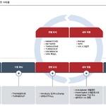 새롭게 분석된 APT 공격 그룹 상세 분석 내용 공개돼