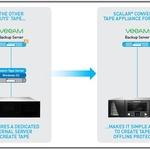 퀀텀, 빔(Veeam) 소프트웨어와 협력해 백업 지원하는 '컨버지드 테이프 어플라이언스' 발표
