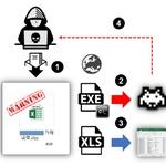 기업 거래내역 엑셀 문서파일로 위장한 APT 표적공격 포착...주의
