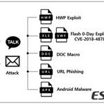 '금성121' 정부후원 해킹그룹의 최신 APT 공격...'작전명 로켓 맨' 분석