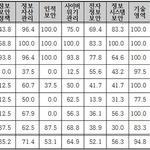 행안부 산하기관 보안지수 평균 64.5점, 정보보안관리 개선 시급