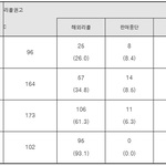 해외직구 활성화로 해외제품 리콜 3년 간 3배 이상 증가