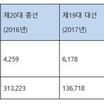 선거운동문자, 2년 간 민원 5배 증가해