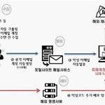 모네로 가상화폐 채굴 악성코드 제작·유포 피의자 4명 검거돼