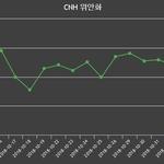 유로화 매수가 1,297.43, 매도가 1,271.74 ▲1.1%상승 중국환율 163.16